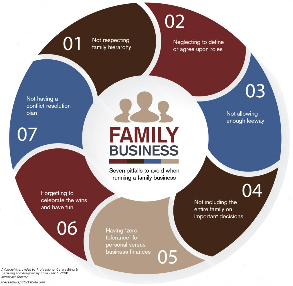 Family business infographic