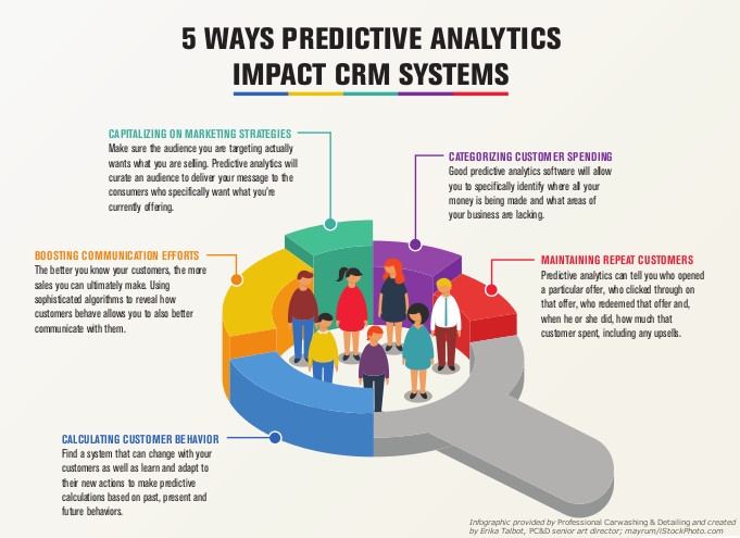 CRM, predictive analytics, infographic