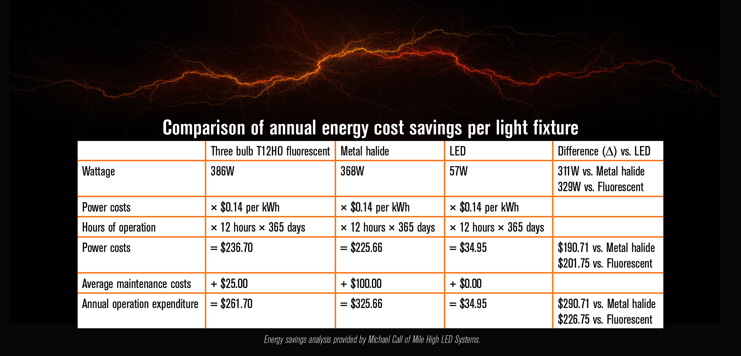 Energy cost side bar March